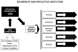 Deliberate and Reflective Execution