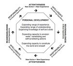 Cycle of Development