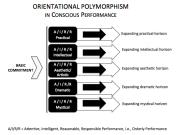 Orientational Polymorphism