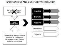 Spontaneous and Unreflective Execution
